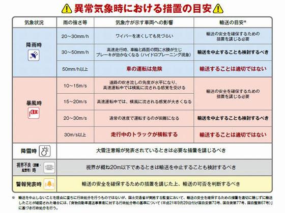 異常気象時における措置の目安(貨物自動車)