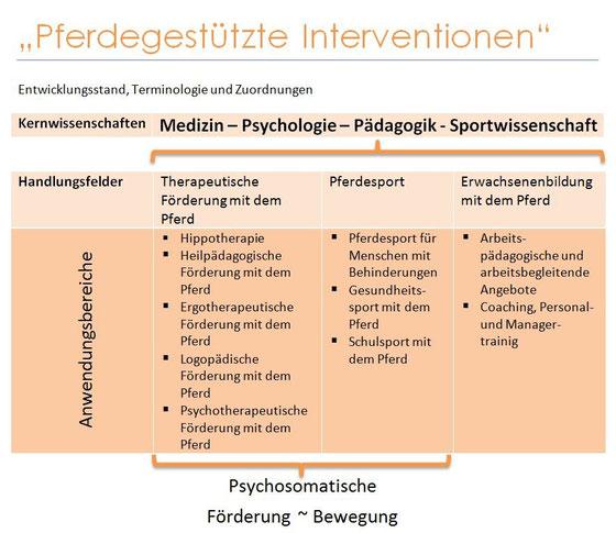 """Quelle: Ernst Reinhardt Verlag München Basel, Meike Riedel, Forum """"Pferdgestützte Interventionen"""""""