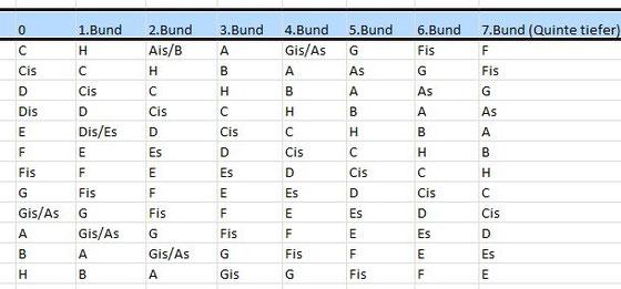 Kapodaster-Tabelle zum Beibehalten der Tonart