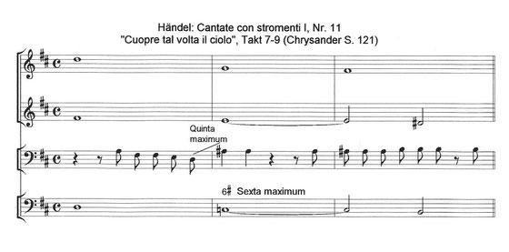 Georg Philipp Telemanns Neues musikalisches System bei Georg Friedrich händel