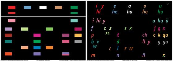 El color 'lima pálida' se pronuncia /s/ en español latinoamericano y /θ/ en español castellano