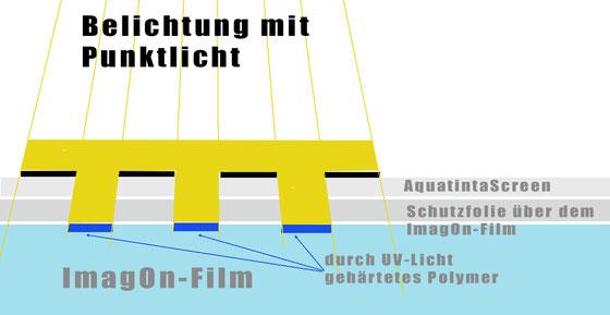 ImagOn-Film mit Punktbelichtung