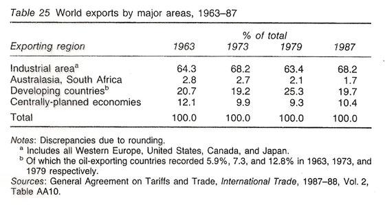 Expportaciones mundiales por áreas, 1963-1987. Tabla