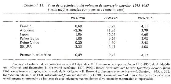 Tasa de crecimiento del volumen de comercio exterior, 1913-1987. Tabla