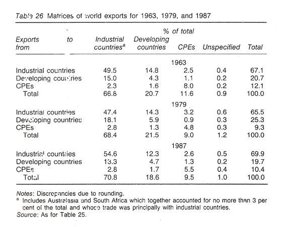 tabla de matriz de exportaciones por grupos de países 1963-1987