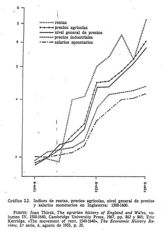 Salarios, precios y rentas en Inglaterra, 1500-1600. Gráfico.