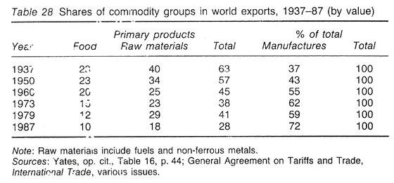 Porcentajes de exportaciones correspondientes a productos primarios o manufacturas, 1937-1987. Tabla.