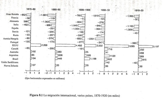 Tasas de emigración / inmigración: gráfico de barras con datos