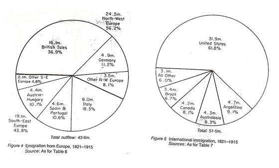 países emisores y receptores de las migraciones entre 1821 y 1915: gráfico con datos