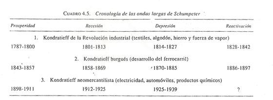 Cronología ondas largas de Schumpeter