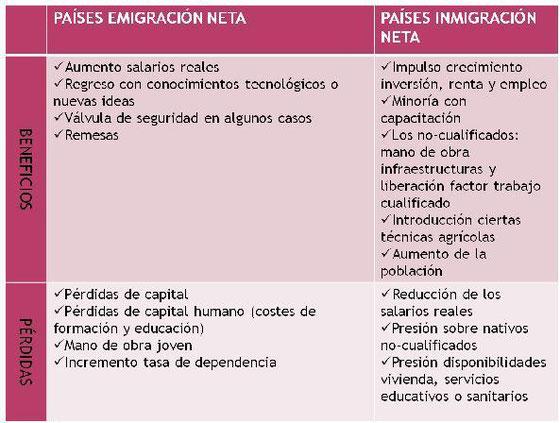 tabla con un listados de beneficios y pérdidas de las migraciones