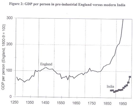 Estancamiento de los niveles de producto per capita: Inglaterra 1250-1950