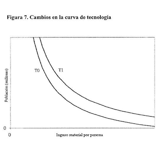 curva de tecnología en el modelo malthusiano