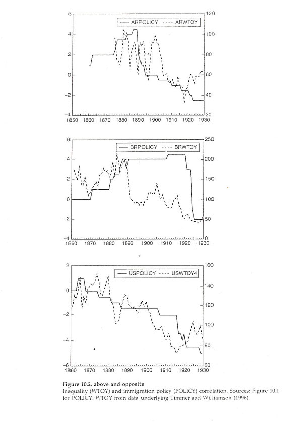 Efecto de la inmigración en Estados Unidos: gráficos
