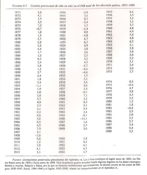 Tabla: cambio porcentual del PIB anual en 16 países, 1870-1989