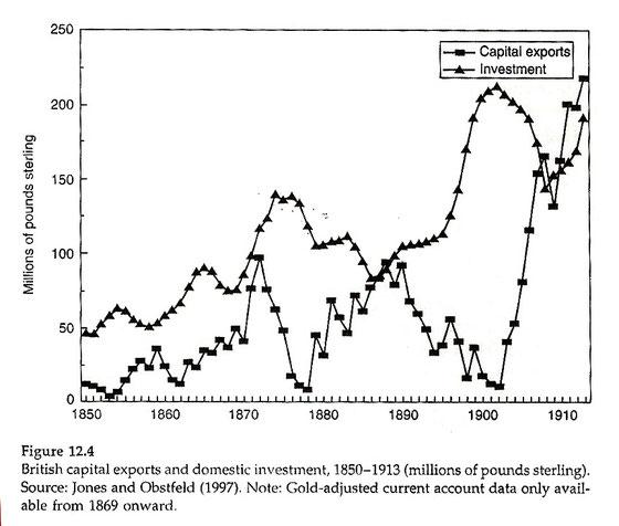 Exportaciones de capital británico, 1850-1913. Gráfico.