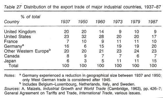 distribución de las exportaciones por países industrializados, 1937-1987