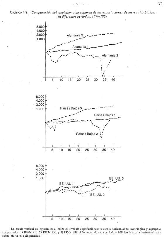 Gráfico de exportaciones, 1900-1950