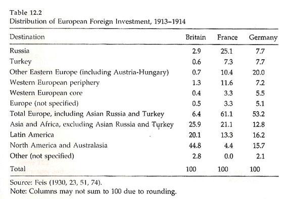 Tabla distribución de la inversión exterior europea, 1913-1914