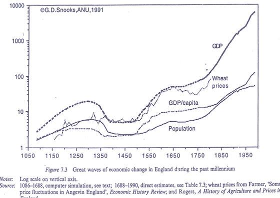 Datos macroeconómicos de Inglaterra, 1050-1990. Gráfico de líneas.