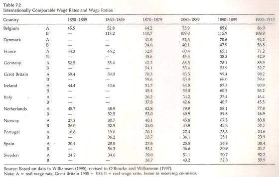 Salarios reales en varios países europeos: tablas