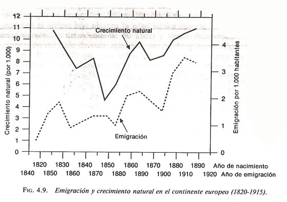 Crecimiento natural y emigración en Europa, 1820-1915: gráfico
