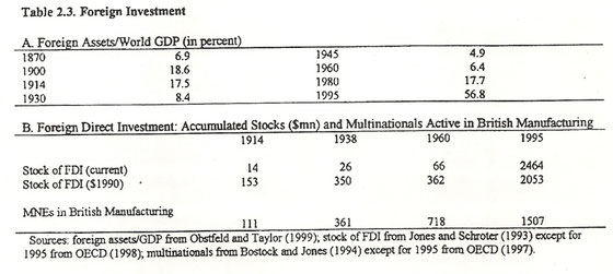 Tabla inversión extranjera 1870-1995