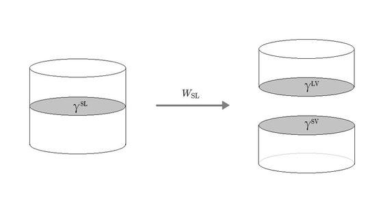 γLV+γSV=WSL+γSL
