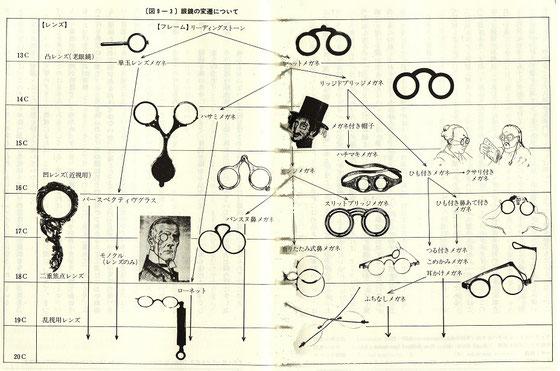 世界眼鏡の歴史図。現代のテンプル(つる)付き眼鏡になるまでに、800年もの月日が必要でした。