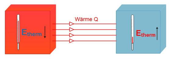 Beispiel für die Wärmeübertragung von einem Körper auf den anderen