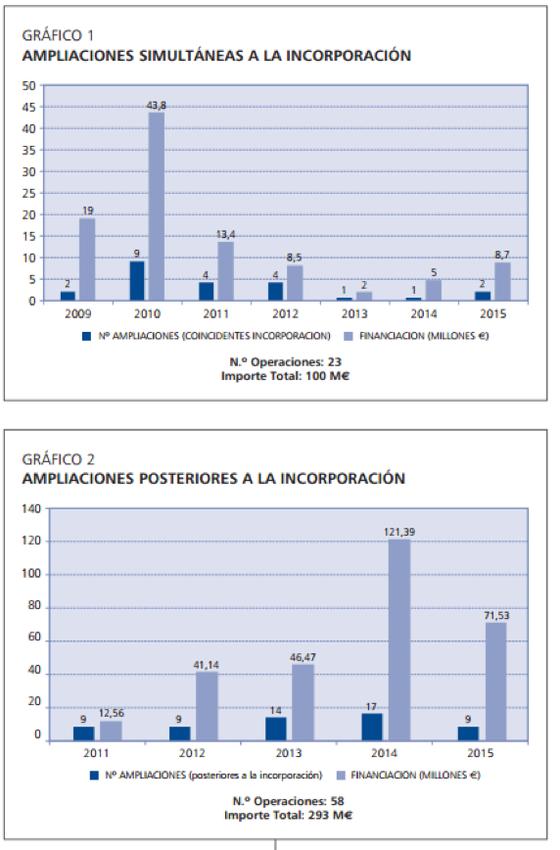 Datos a Julio 2015