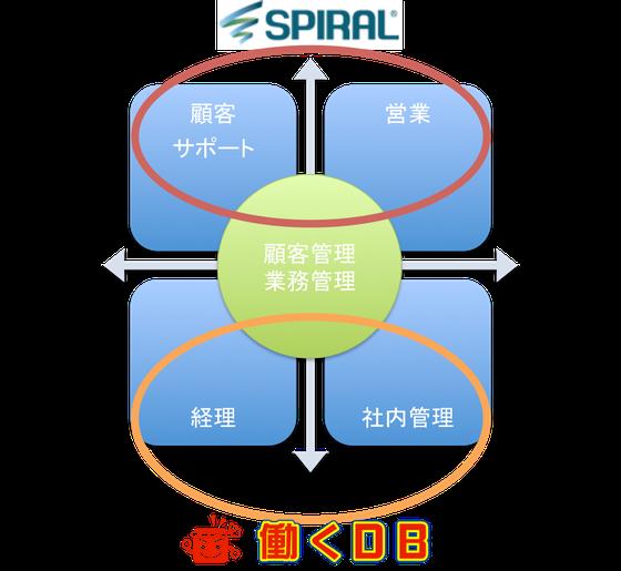 SPIRALと働くDBのスイートスポット
