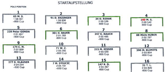 Sendlhofer und Enzinger auf 1000er - Rehak 2:00,536 und Scheini 2:00,542 - :D