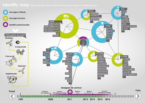 identity map / Outil de design de service développé