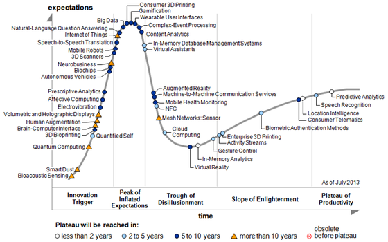 Gartner Hype Cycle of Emerging Technologies, Hypes und Trends 2014