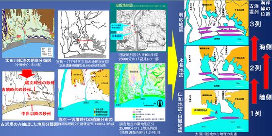 古地理図の作成