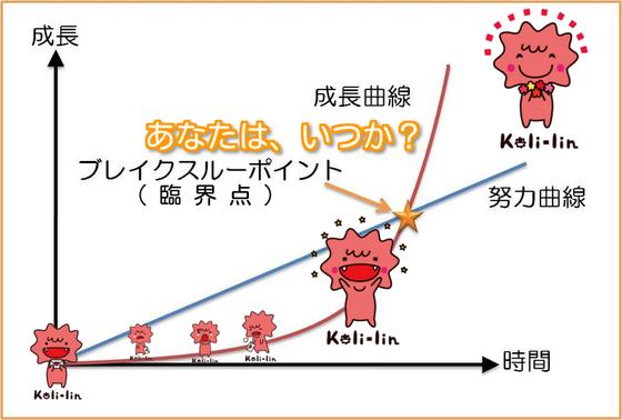 コリリン感情の基本経路
