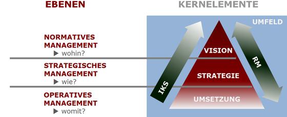 Normatives Management, Vision, Mission, Strategisches Management, Operatives Management, IKS (Internes Kontrollsystem), RM (Risikomanagement), Prozesse, Prozessmodell, Strategie.