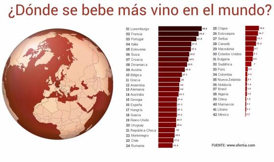 国際ぶどう・ワイン機構(OIV)のデータをもとに、Ofertia社がまとめた世界で最もワインを飲む国のランキング (www.vinetur.com)