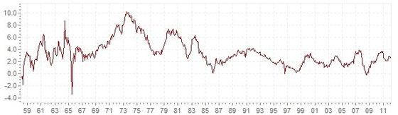 Inflationsrate im langjährigen Vergleich