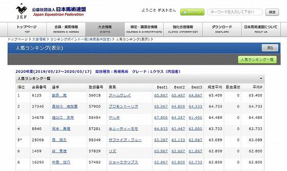 全日本馬場ランキング2020