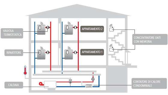 Blog contabilizzazione del calore for Disegno impianto riscaldamento a termosifoni