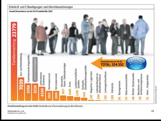 Wer tatsächlich in die Schweiz einwandert... (Quelle: Weltwoche)