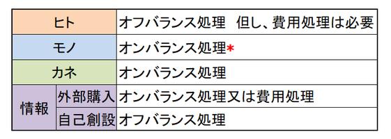 ヒト・モノ・カネ・情報の会計処理