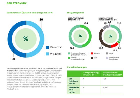 Der Strommix von Greenpeace Energy besteht aus reiner Wind- und Wasserkraft. Umweltbelastungen durch CO2-Emissionen komplett ausgeschlossen. Mit einem Klick aufs Bild gibt´s noch mehr Informationen auf der Greenpeace Energy Website.