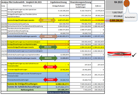 """Ergebnisrechnung_Finanzierungsrechnung in """"Triade""""-Form vom Autor"""