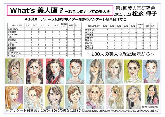フォーラム顔学2010で「100人の美人似顔絵」をポスター発表したときから美人画研究が始まった。子供の頃に見たディズニー映画「眠れる森の美女」が最初の美女との出会いだった。