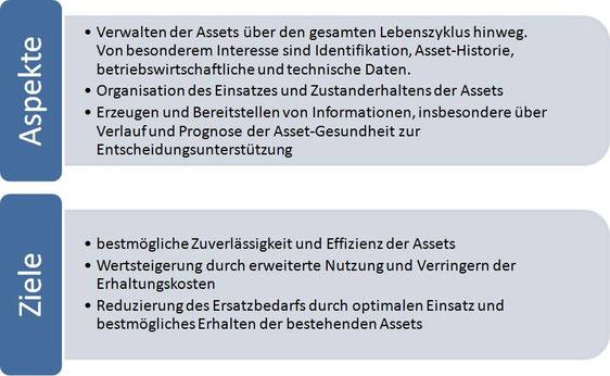 Aspekte: Verwalten der Assets über den gesamten Lebenszyklus hinweg; Organisation des Einsatzes und Zustanderhaltens der Assets; Erzeugen und Bereitstellen von Informationen. Ziele: Bestmögliche Zuverlässigkeit und Effizienz der Assets, Wertsteigerung ...