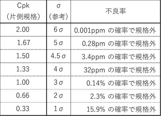 例えば工程能力指数が1.50の場合、4.5σ相当で3.4ppmの確率で規格外となります。ppmは100万分の1です。