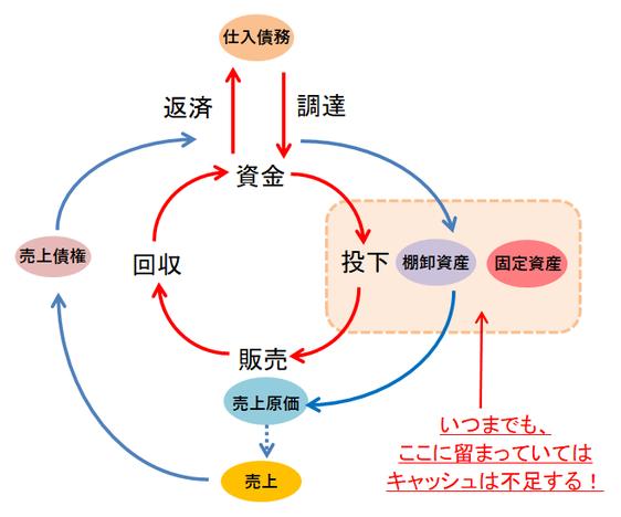 資金循環図⑨